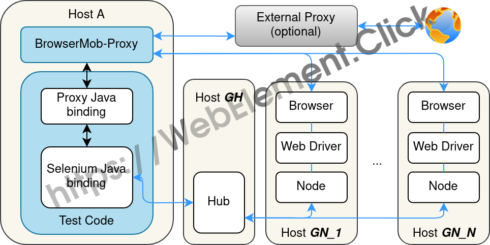 Selenium Grid with BrowserMob Proxy