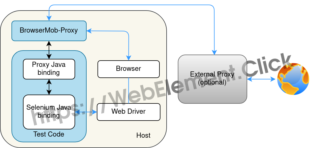 Selenium with BrowserMob Proxy